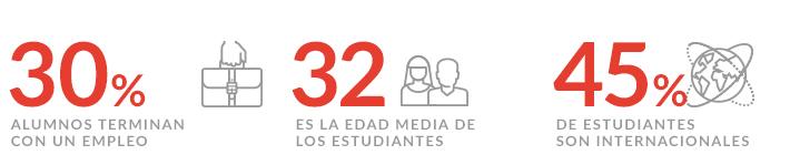 Estadísticas Programa Executive Distribución Hotelera