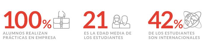 Perfil del alumno de Ciclo Formativo de Grado Superior (CFGS) en Marketing y Publicidad en Barcelona