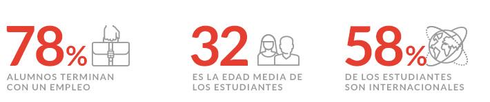 Perfil del alumno del Máster en Marketing Digital & Customer Experience en Madrid