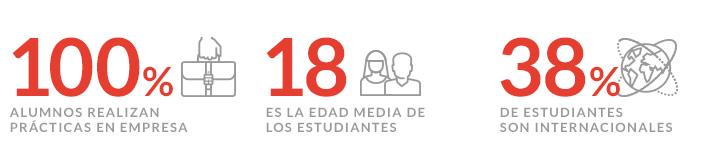 Perfil alumno de la Titulación Superior en Dirección de Empresas, Marketing y Publicidad en Barcelona