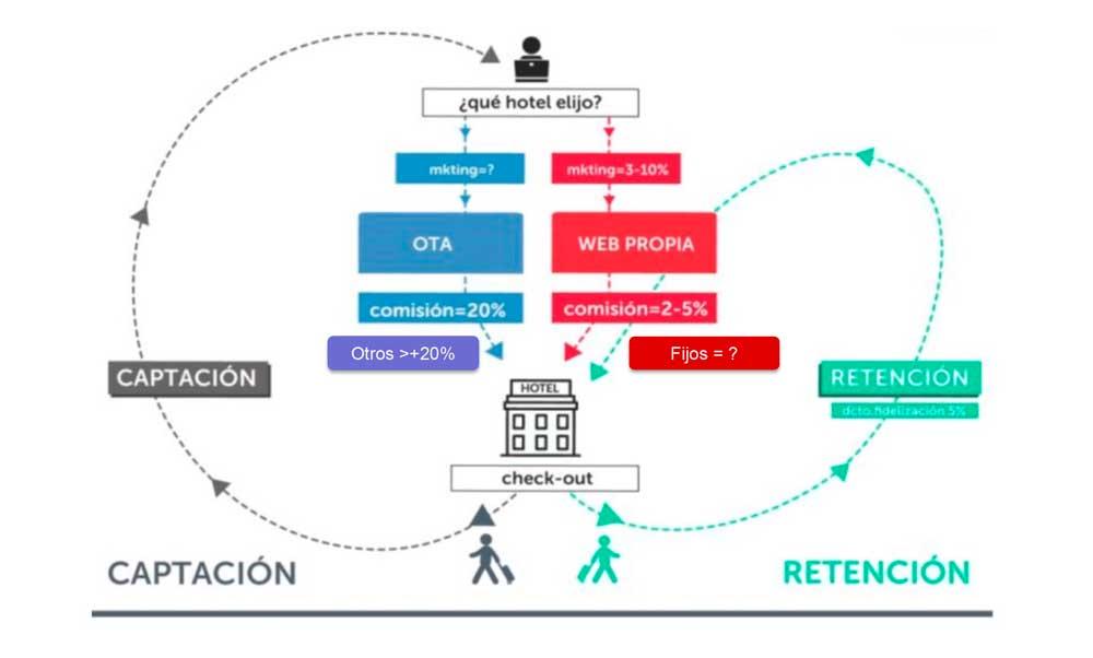 Captación y retención de clientes para la fidelización